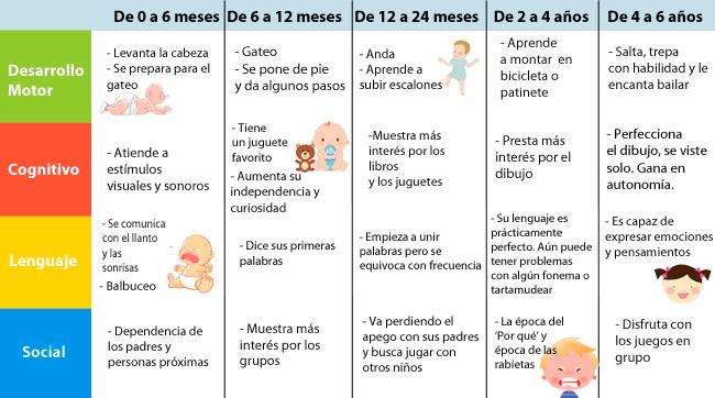 Tabla de la evolución de los niños de los 0 a los 6 años